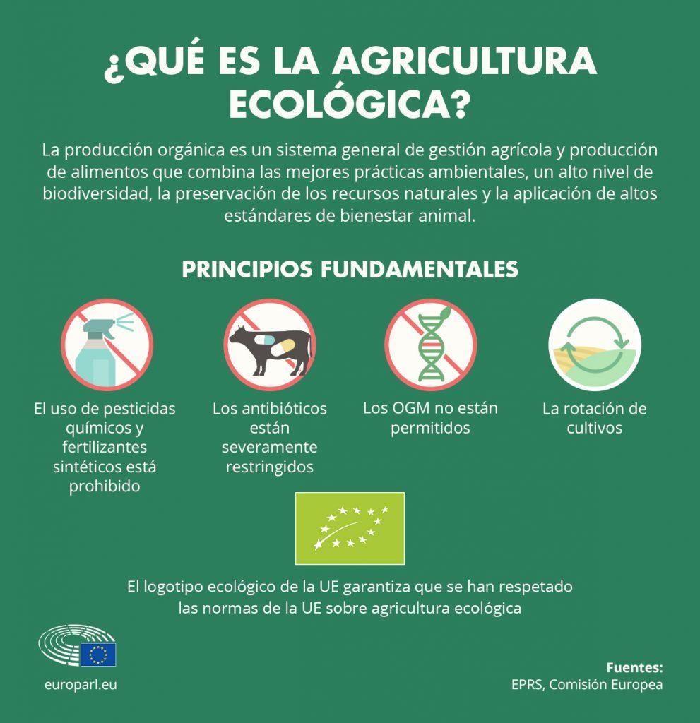 infografía agricultura ecológica en Europa